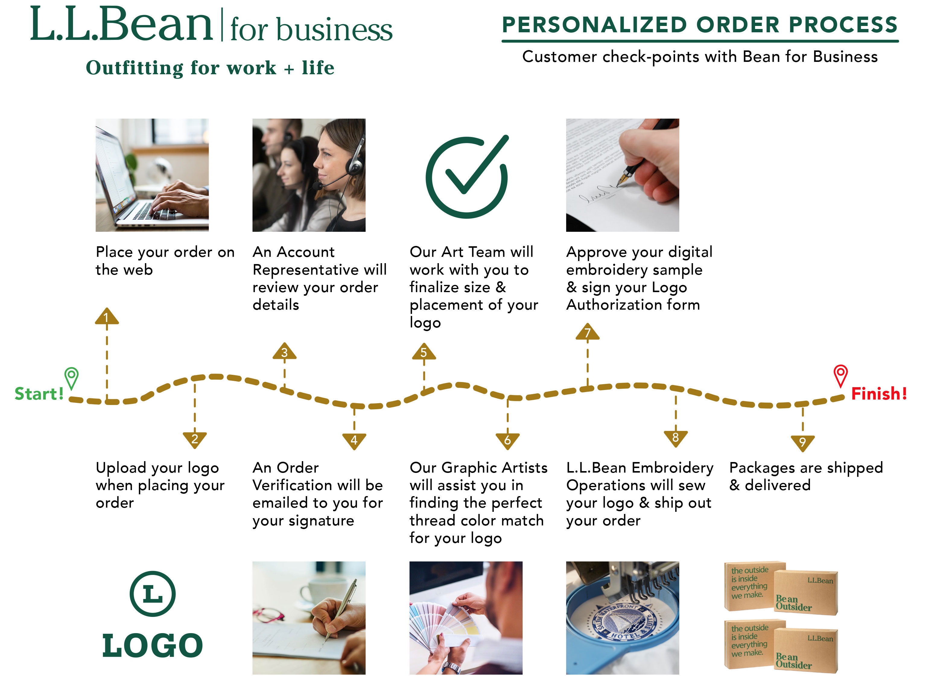 L.L.Bean Sustainability